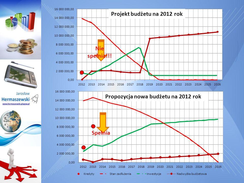 Projekt budżetu na 2012 rok Nie spełnia!!! Propozycja nowa budżetu na 2012 rok Spełnia