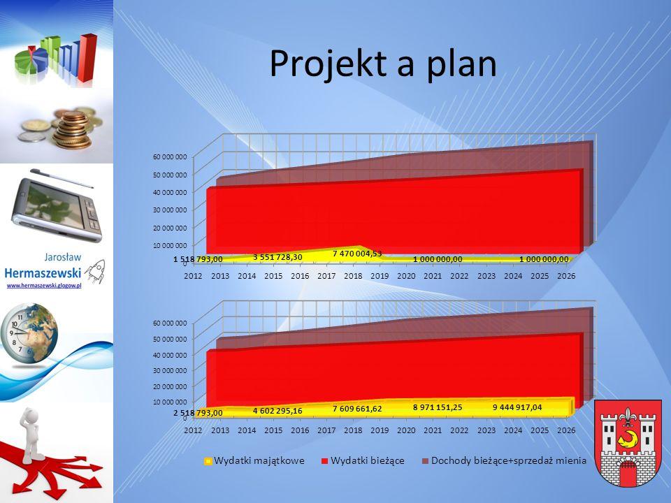 Projekt a plan