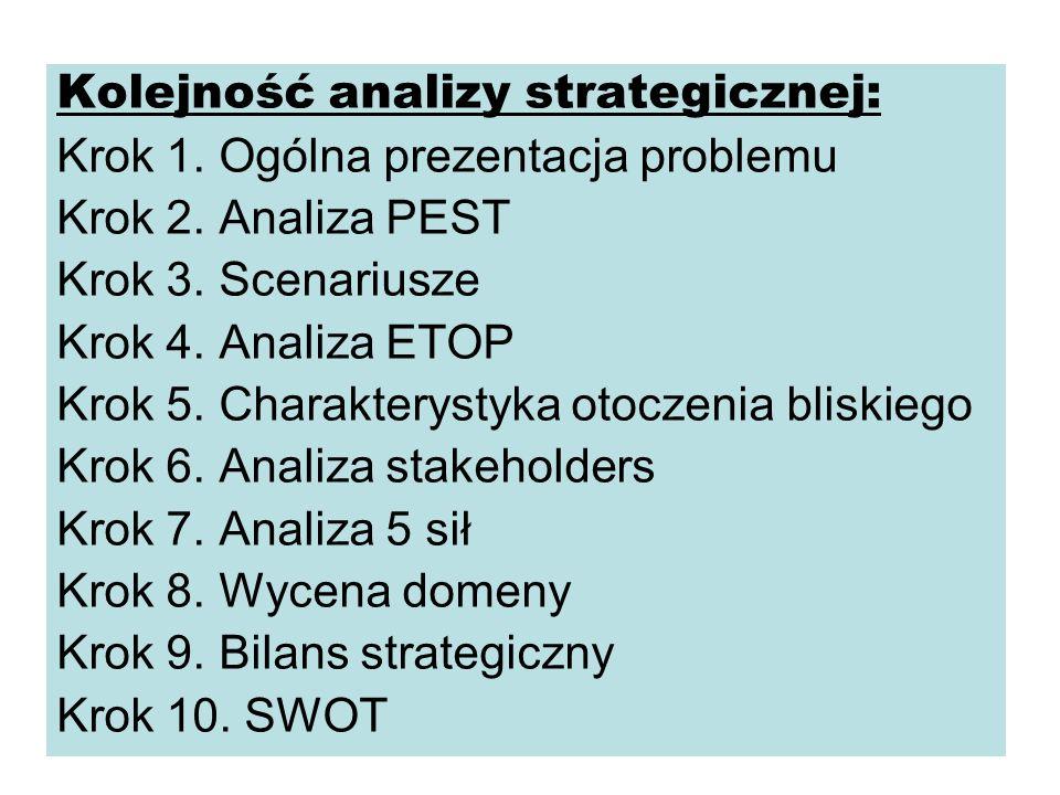 Kolejność analizy strategicznej: