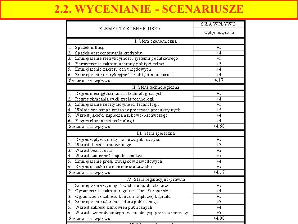 2.2. WYCENIANIE - SCENARIUSZE