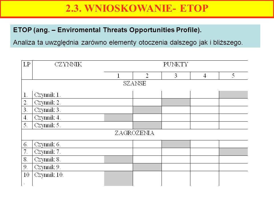 2.3. WNIOSKOWANIE- ETOP ETOP (ang. – Enviromental Threats Opportunities Profile).