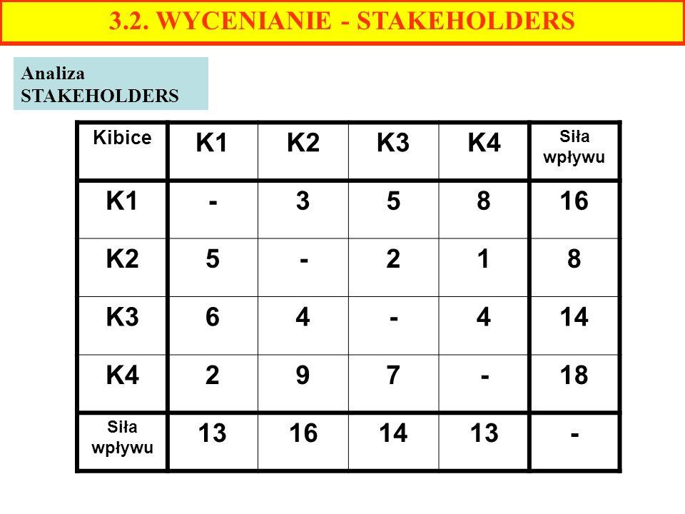 3.2. WYCENIANIE - STAKEHOLDERS