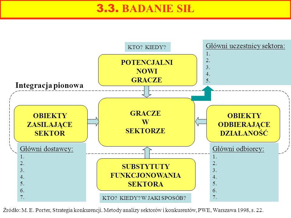 3.3. BADANIE SIŁ Integracja pionowa Główni uczestnicy sektora: