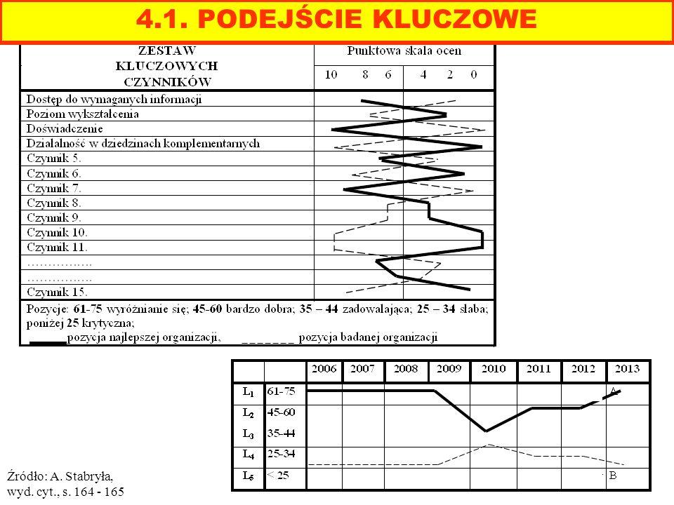 4.1. PODEJŚCIE KLUCZOWE Źródło: A. Stabryła, wyd. cyt., s. 164 - 165