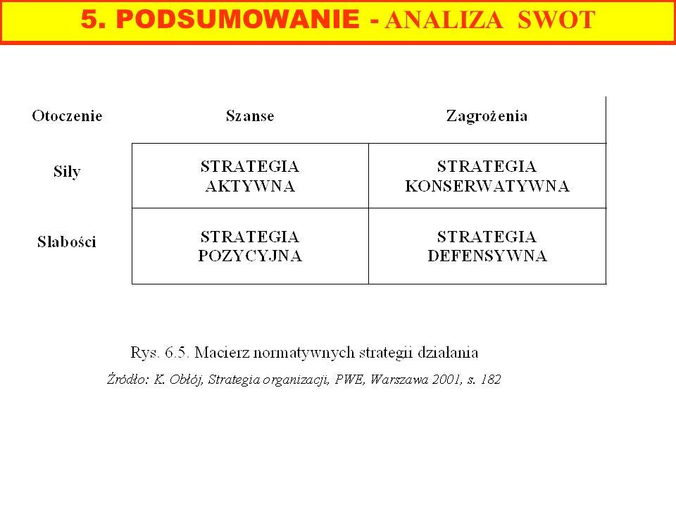 5. PODSUMOWANIE - ANALIZA SWOT
