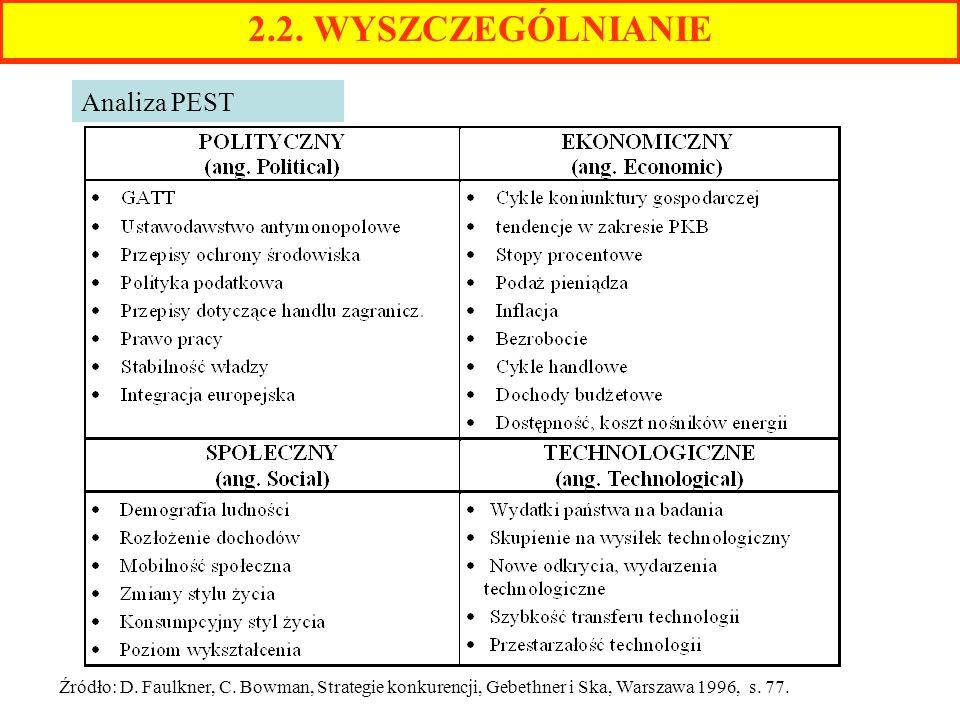 2.2. WYSZCZEGÓLNIANIE Analiza PEST