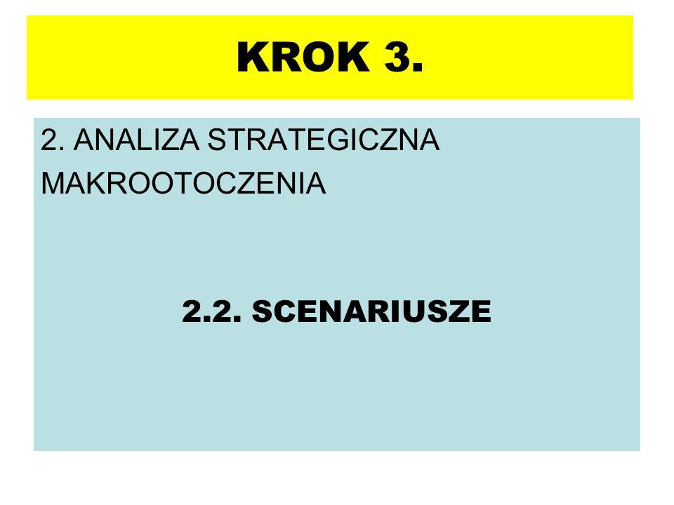 KROK 3. 2. ANALIZA STRATEGICZNA MAKROOTOCZENIA 2.2. SCENARIUSZE