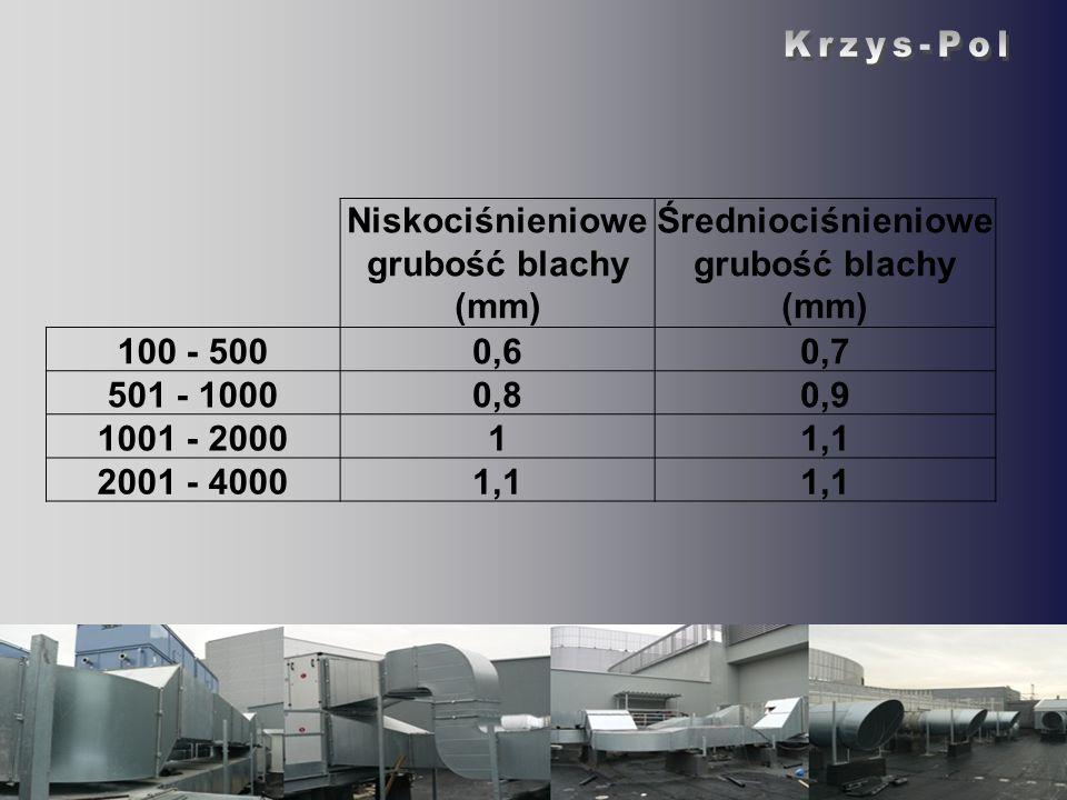 Krzys-Pol Krzys-Pol Niskociśnieniowe grubość blachy (mm)