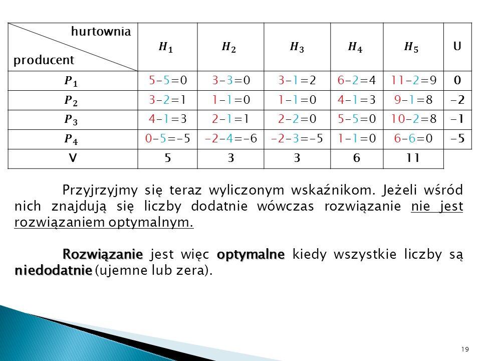 hurtownia producent. 𝑯 𝟏. 𝑯 𝟐. 𝑯 𝟑. 𝑯 𝟒. 𝑯 𝟓. U. 𝑷 𝟏. 5-5=0. 3-3=0. 3-1=2. 6-2=4. 11-2=9.