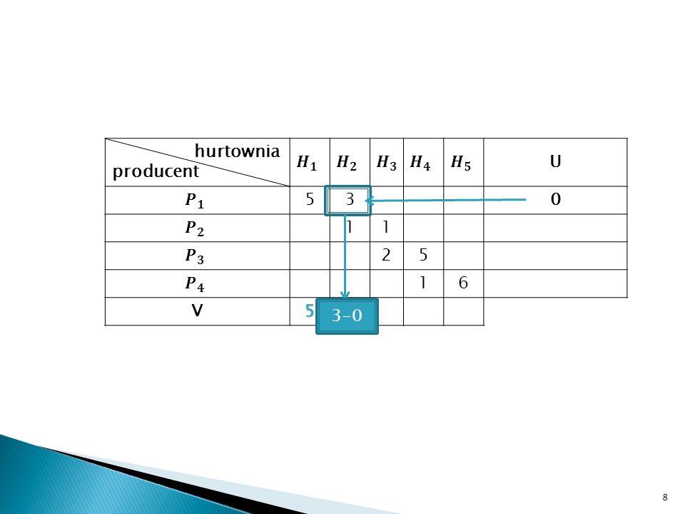 hurtownia producent 𝑯 𝟏 𝑯 𝟐 𝑯 𝟑 𝑯 𝟒 𝑯 𝟓 U 𝑷 𝟏 5 3 𝑷 𝟐 1 𝑷 𝟑 2 𝑷 𝟒 6 V 3-0