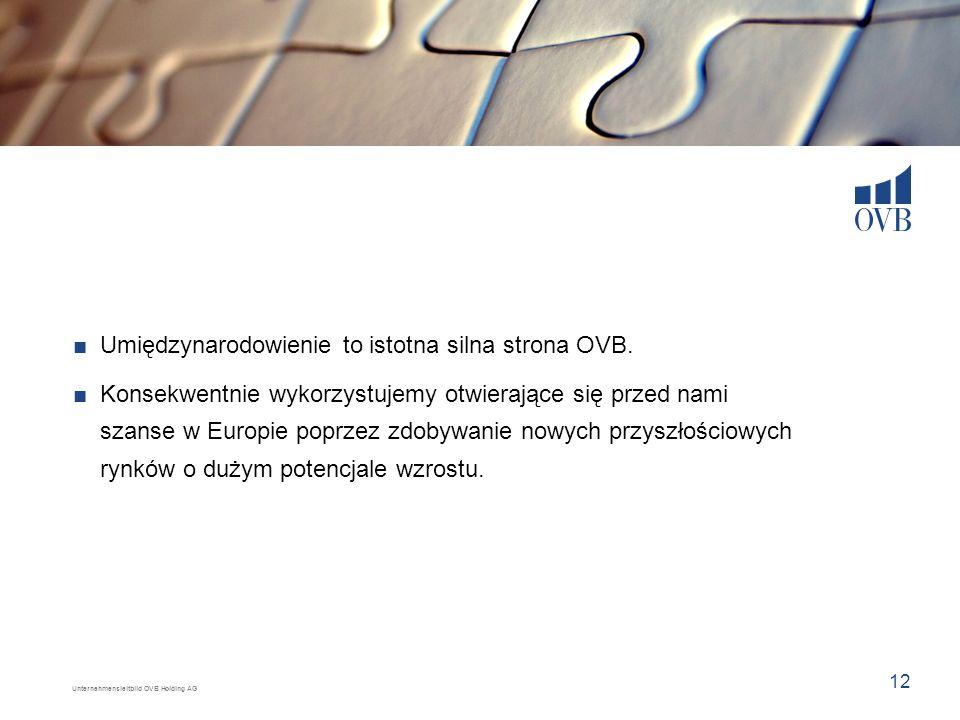 Umiędzynarodowienie to istotna silna strona OVB.