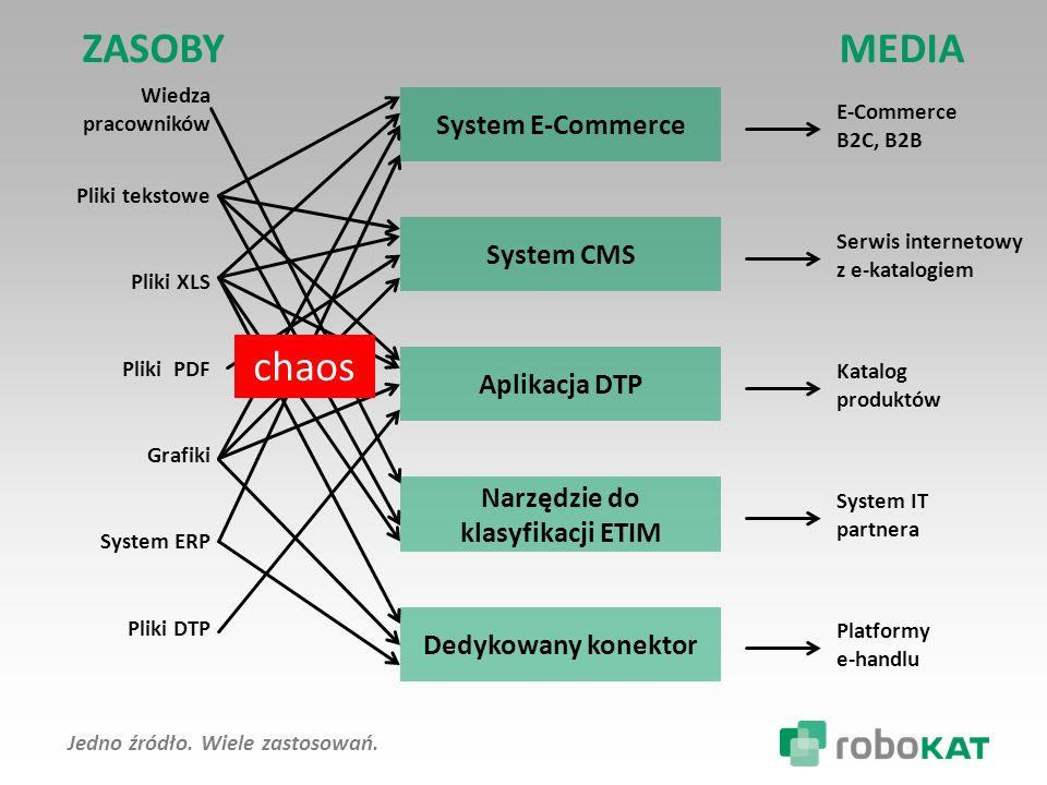 ZASOBY MEDIA chaos System E-Commerce System CMS Aplikacja DTP