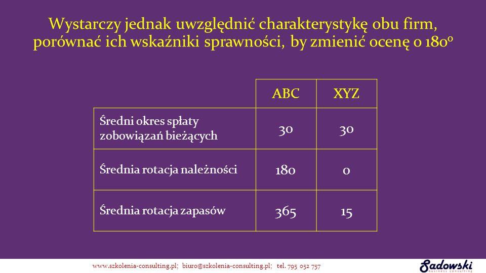 Wystarczy jednak uwzględnić charakterystykę obu firm, porównać ich wskaźniki sprawności, by zmienić ocenę o 1800