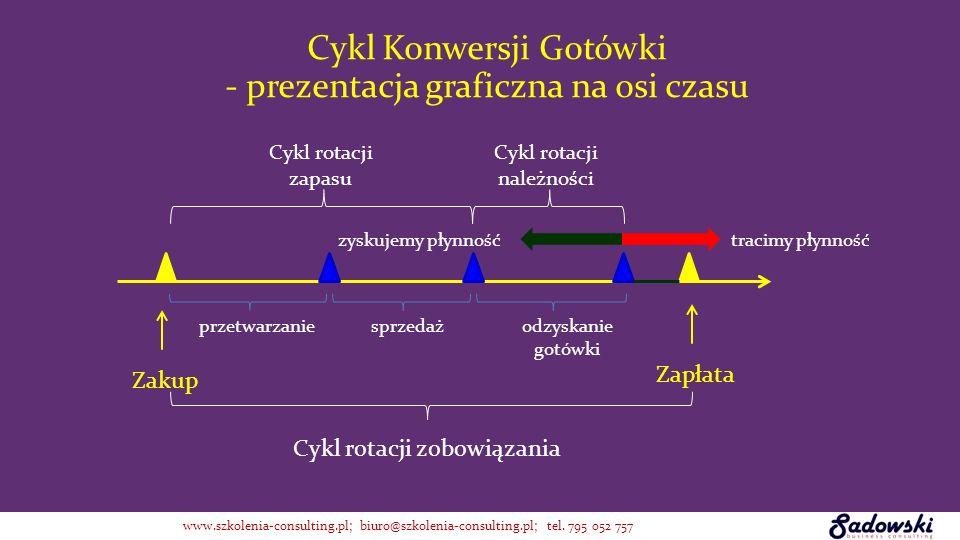 Cykl Konwersji Gotówki - prezentacja graficzna na osi czasu
