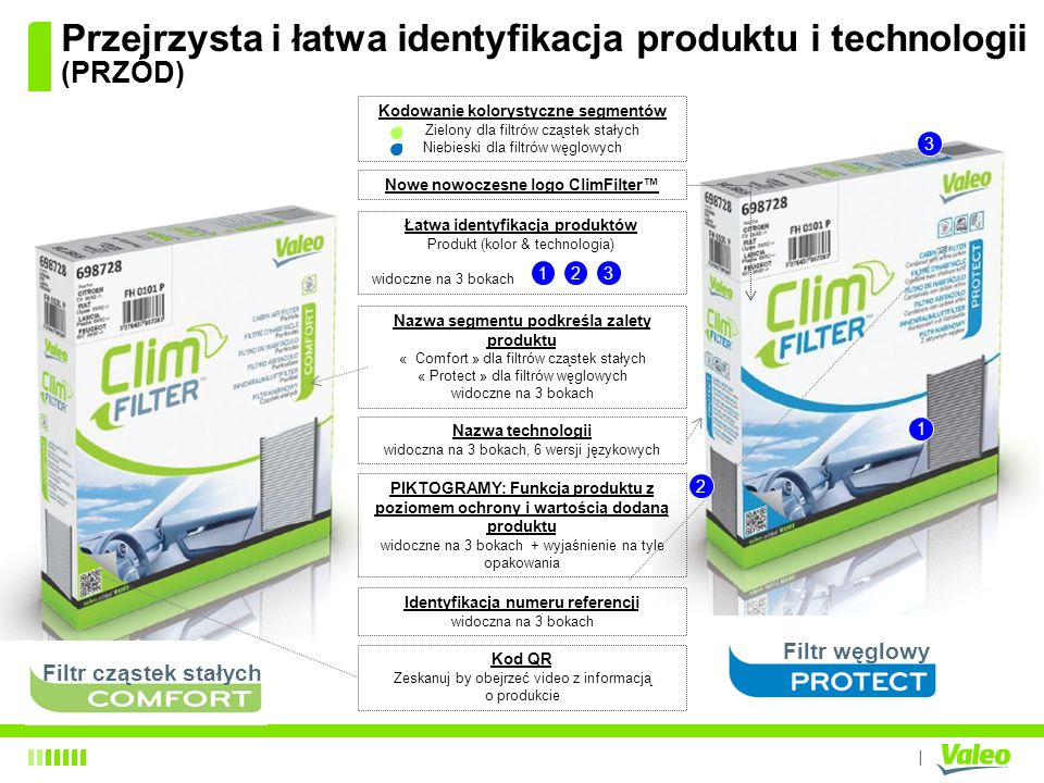 Przejrzysta i łatwa identyfikacja produktu i technologii (PRZÓD)
