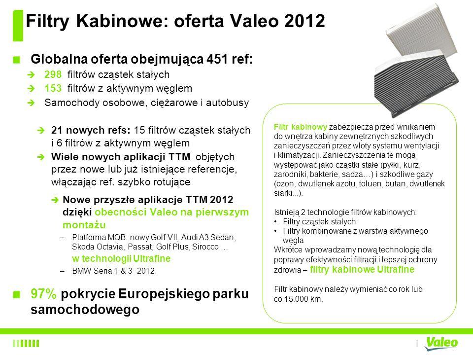 Filtry Kabinowe: oferta Valeo 2012