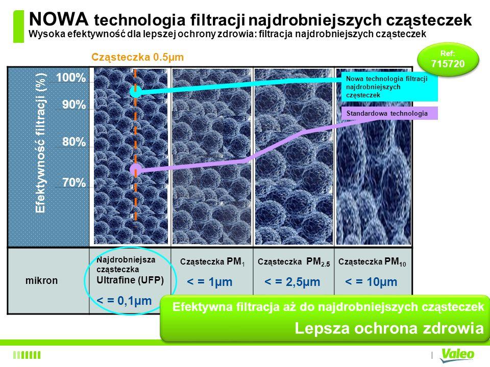 NOWA technologia filtracji najdrobniejszych cząsteczek Wysoka efektywność dla lepszej ochrony zdrowia: filtracja najdrobniejszych cząsteczek