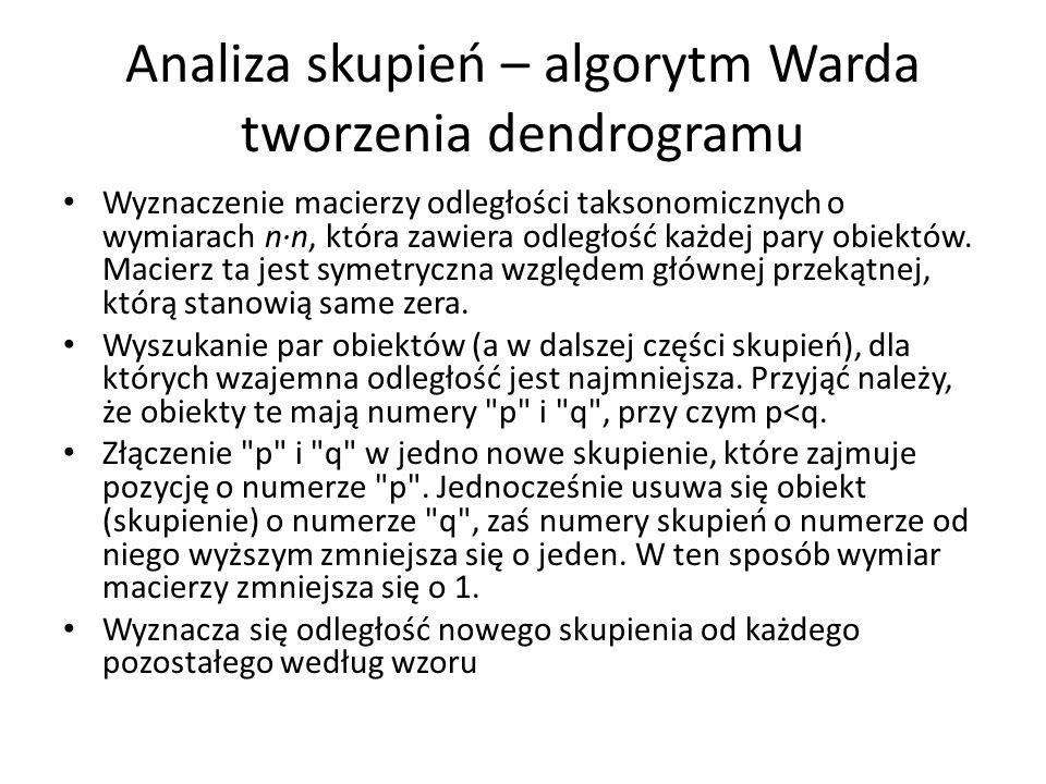 Analiza skupień – algorytm Warda tworzenia dendrogramu