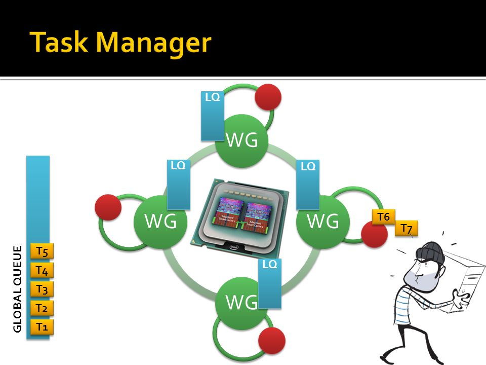 Task Manager LQ WG LQ LQ T6 T7 T5 LQ T4 GLOBAL QUEUE T3 T2 T1