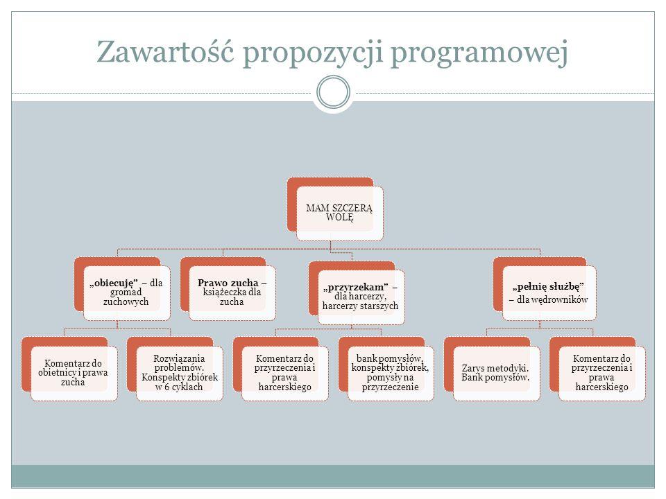 Zawartość propozycji programowej
