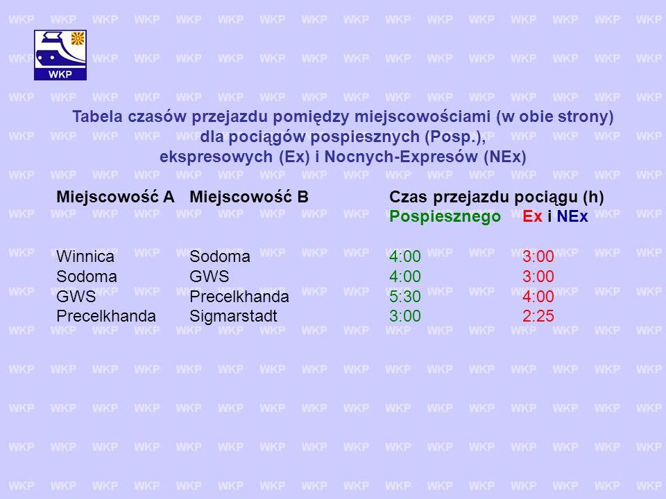Tabela czasów przejazdu pomiędzy miejscowościami (w obie strony) dla pociągów pospiesznych (Posp.), ekspresowych (Ex) i Nocnych-Expresów (NEx)