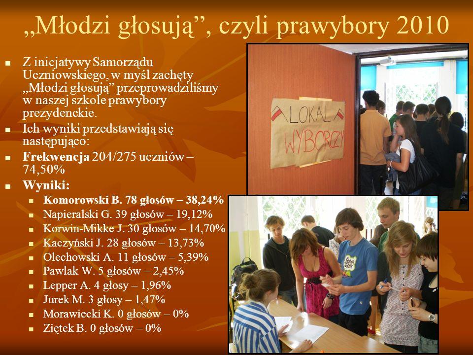 """""""Młodzi głosują , czyli prawybory 2010"""