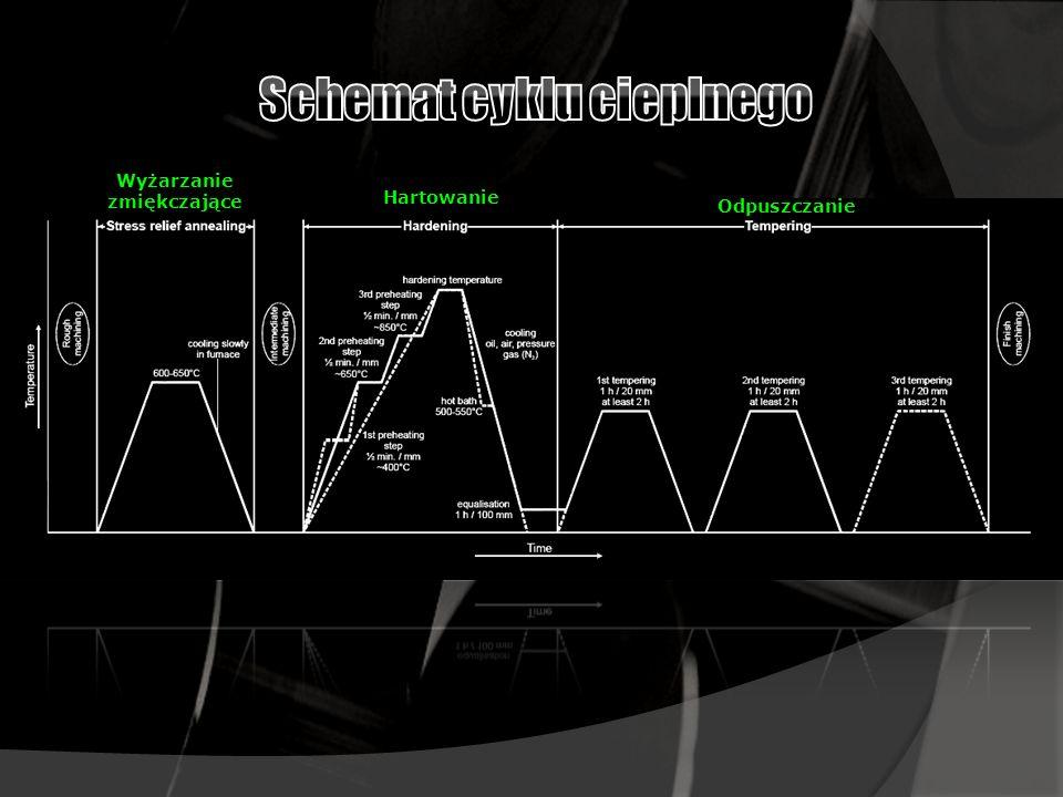 Schemat cyklu cieplnego