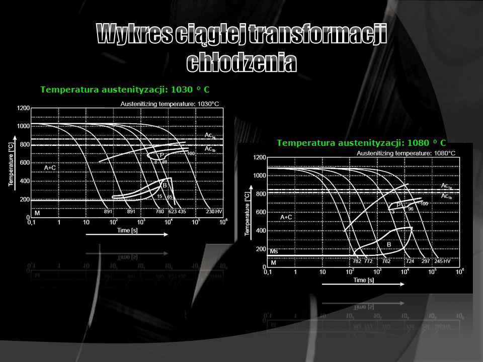 Wykres ciągłej transformacji chłodzenia
