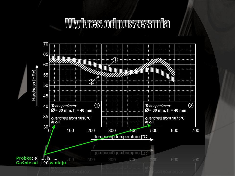 Wykres odpuszczania Próbka: ø=…, h=… Gaśnie od …ºC w oleju