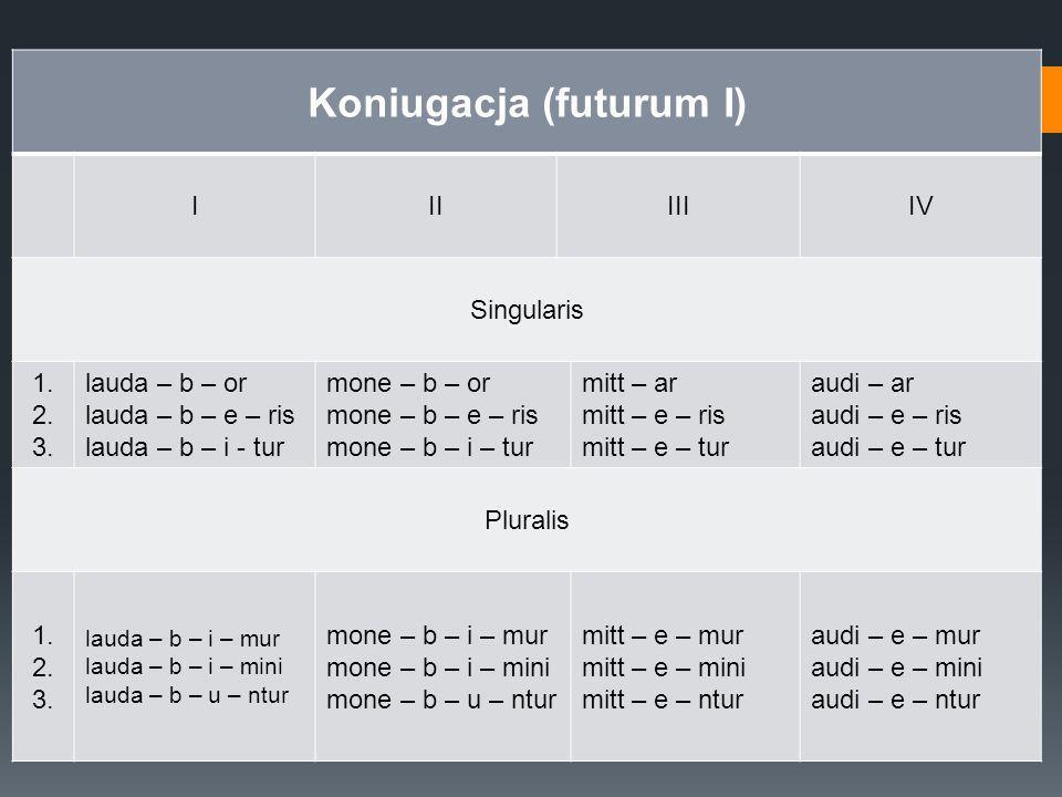 Koniugacja (futurum I)