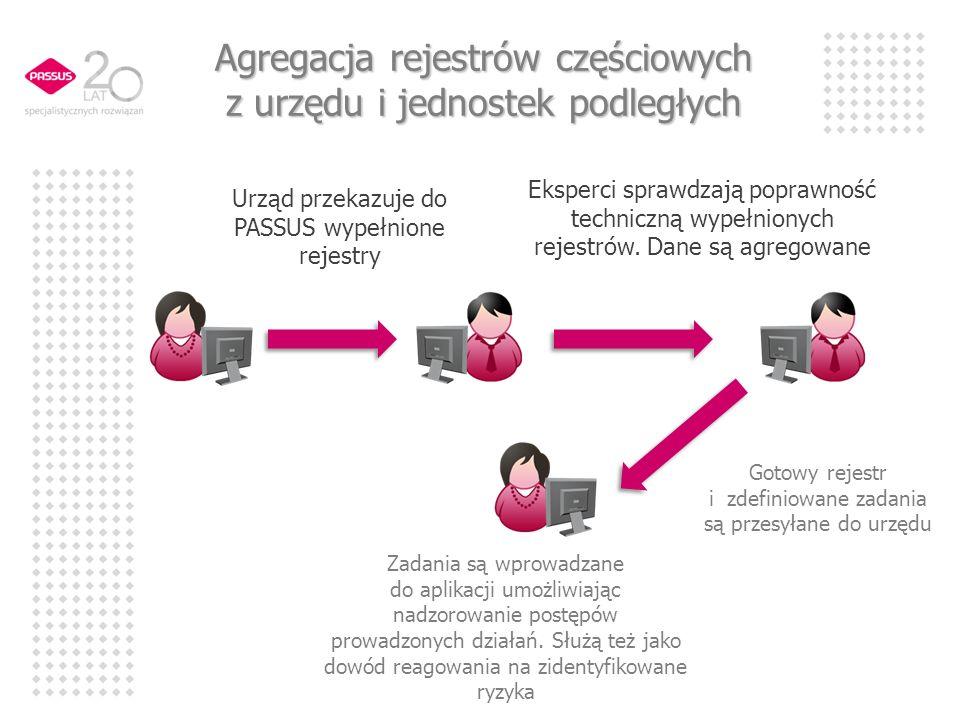 Agregacja rejestrów częściowych z urzędu i jednostek podległych