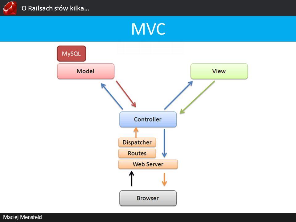 O Railsach słów kilka… MVC Maciej Mensfeld