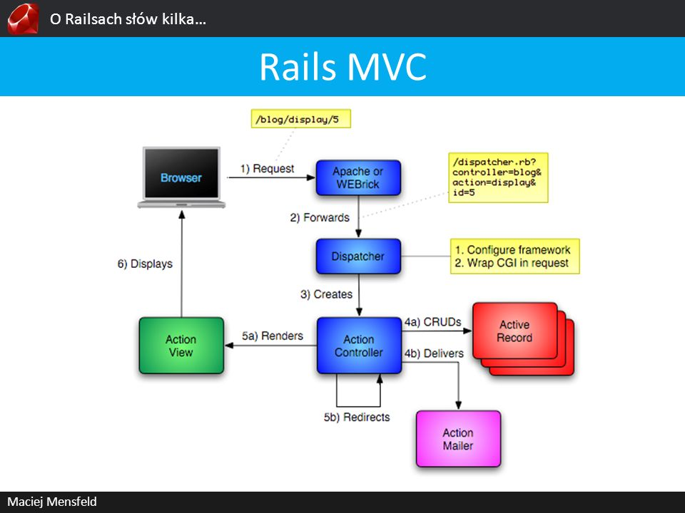 O Railsach słów kilka… Rails MVC Maciej Mensfeld
