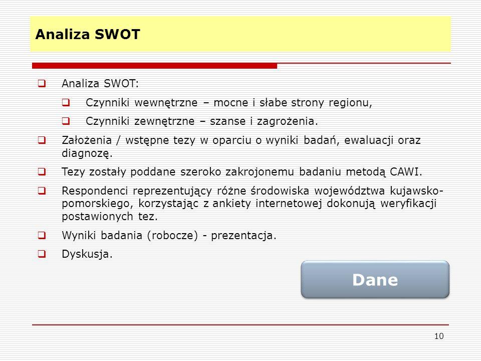 Dane Analiza SWOT Analiza SWOT: