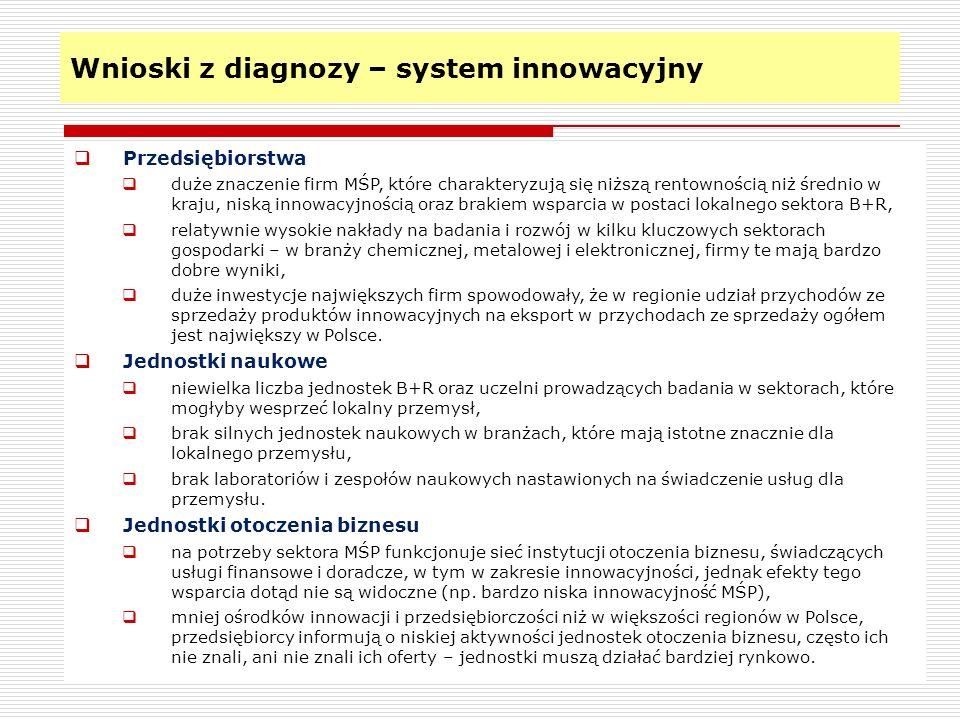 Wnioski z diagnozy – system innowacyjny