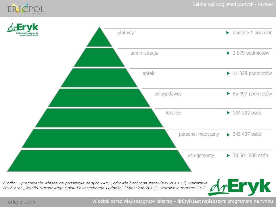 Sektor Aplikacji Medycznych - Partner