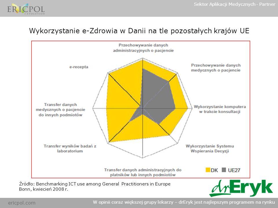 Wykorzystanie e-Zdrowia w Danii na tle pozostałych krajów UE