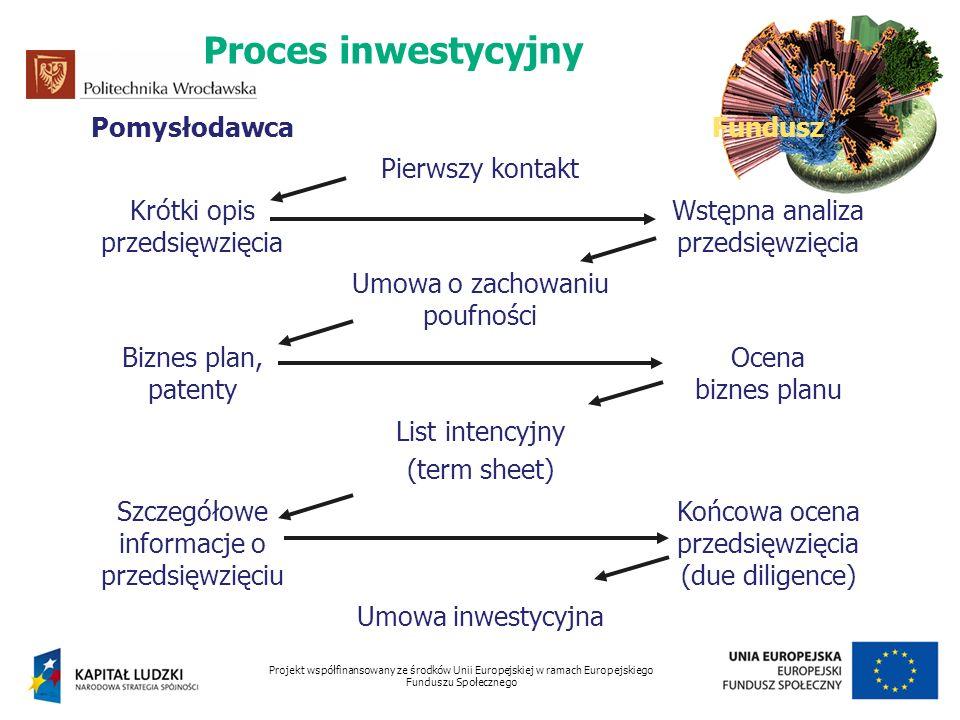 Proces inwestycyjny Pomysłodawca Fundusz Pierwszy kontakt