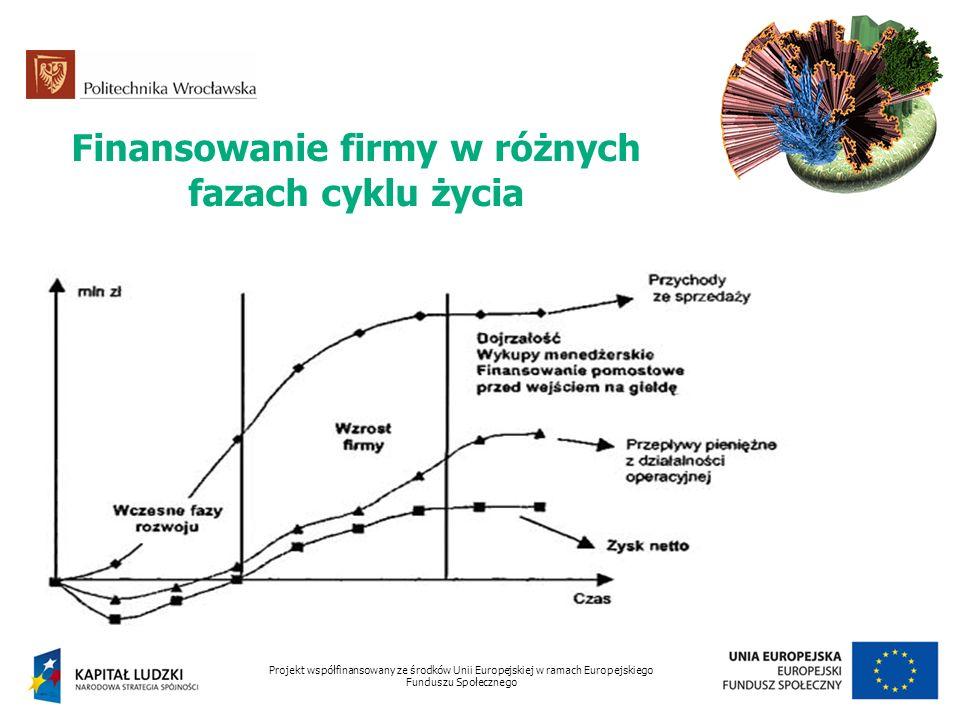 Finansowanie firmy w różnych fazach cyklu życia