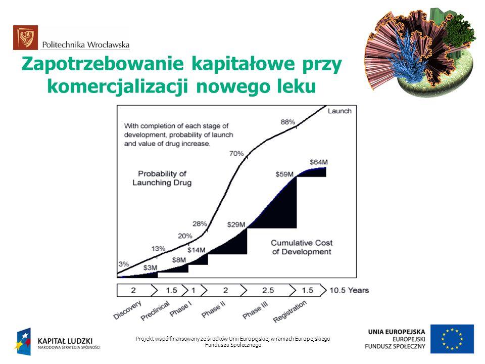 Zapotrzebowanie kapitałowe przy komercjalizacji nowego leku