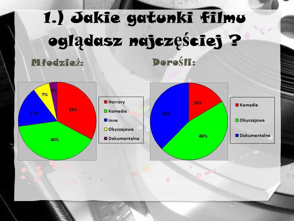 1.) Jakie gatunki filmu oglądasz najczęściej