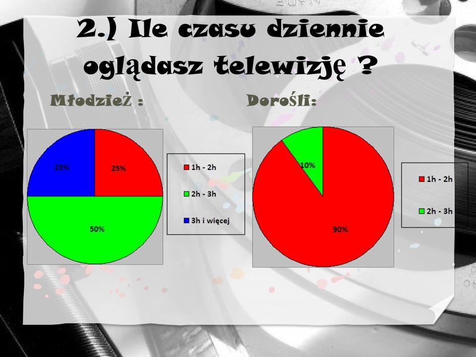 2.) Ile czasu dziennie oglądasz telewizję