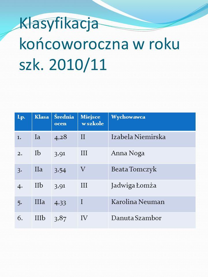 Klasyfikacja końcoworoczna w roku szk. 2010/11