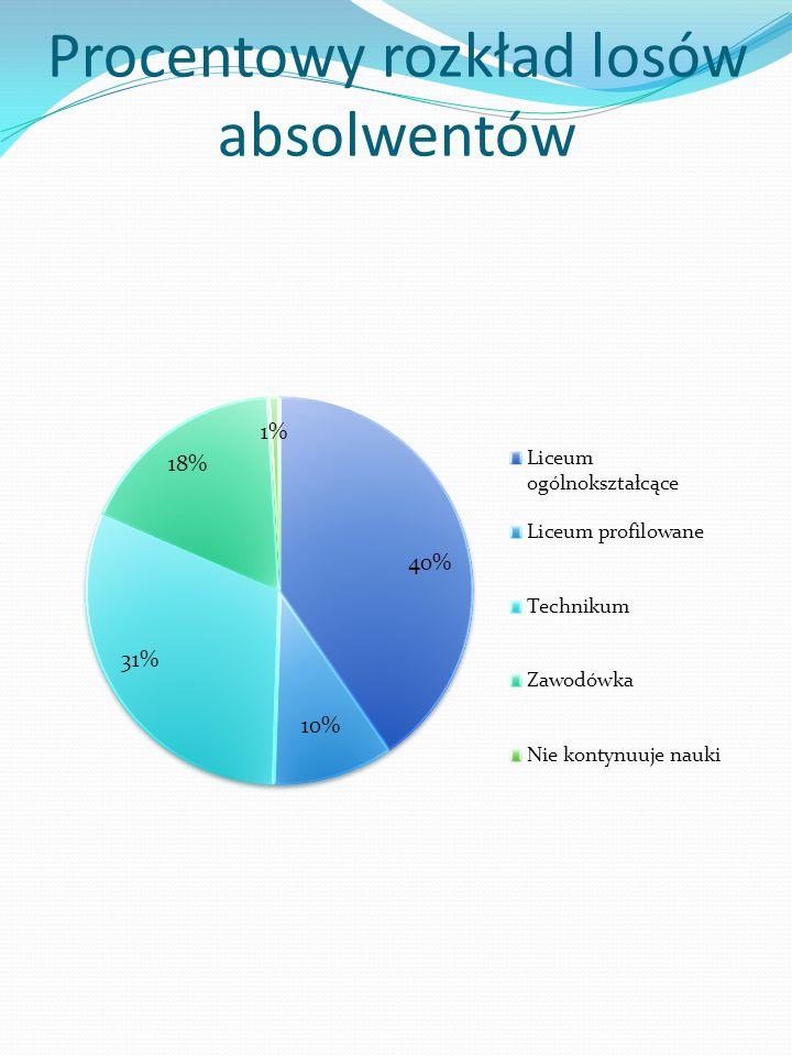 Procentowy rozkład losów absolwentów
