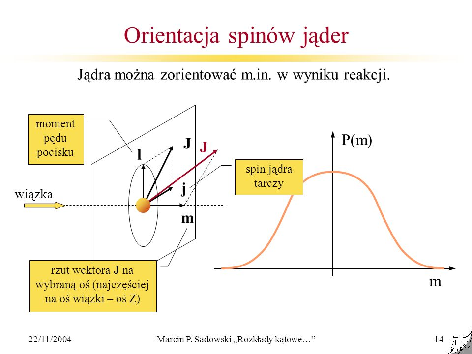 Orientacja spinów jąder