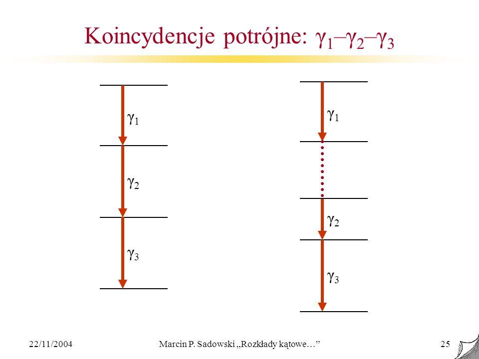 Koincydencje potrójne: γ1–γ2–γ3