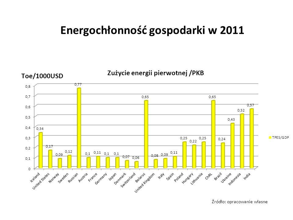 Energochłonność gospodarki w 2011