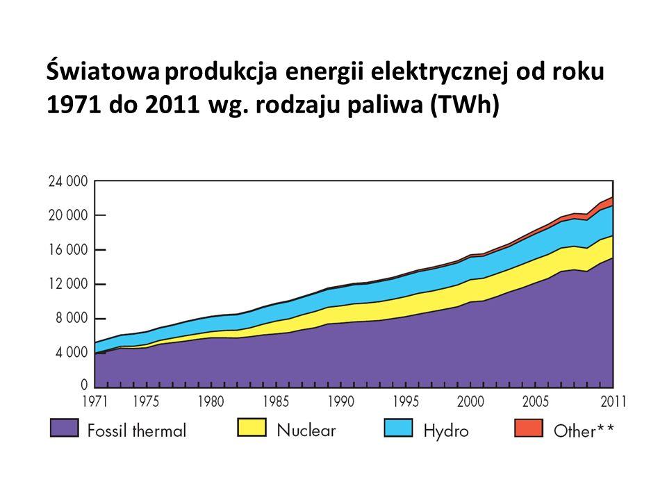 Światowa produkcja energii elektrycznej od roku 1971 do 2011 wg