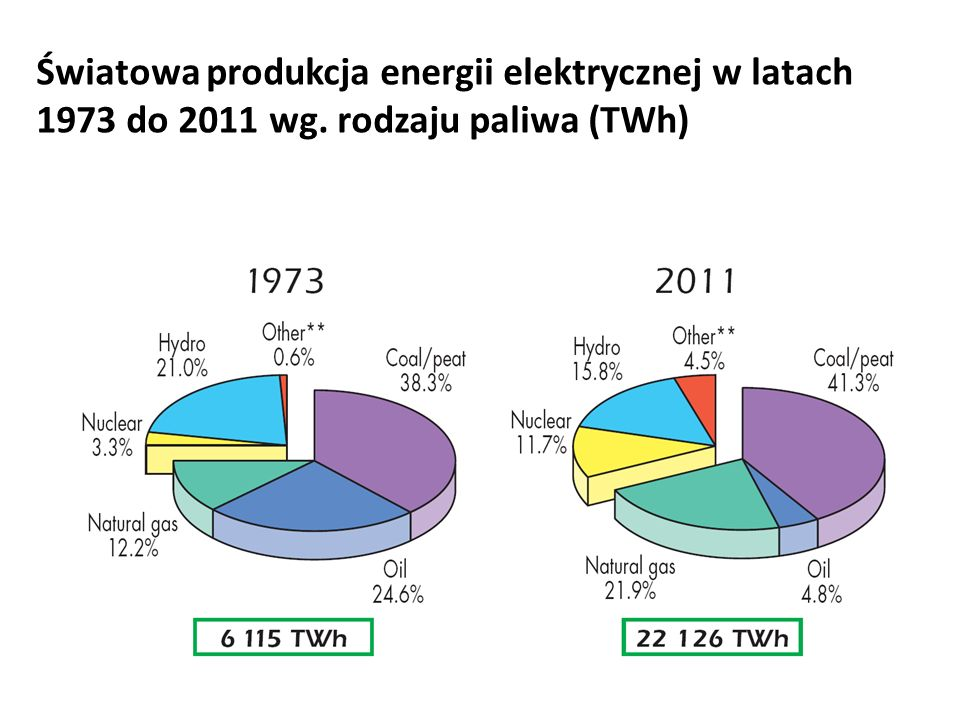Światowa produkcja energii elektrycznej w latach 1973 do 2011 wg