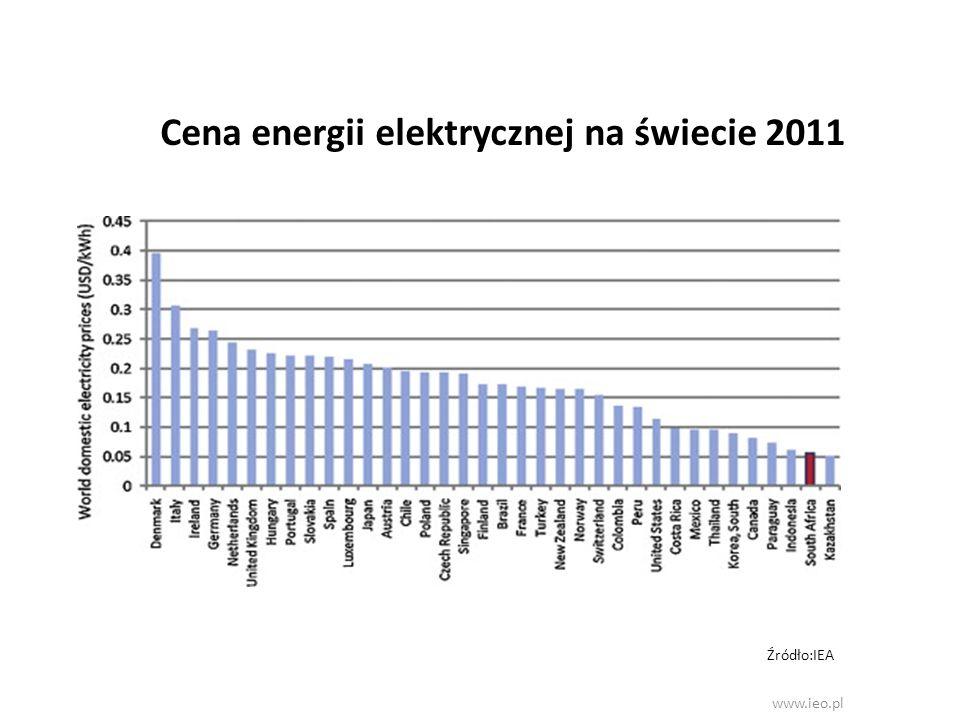 Cena energii elektrycznej na świecie 2011